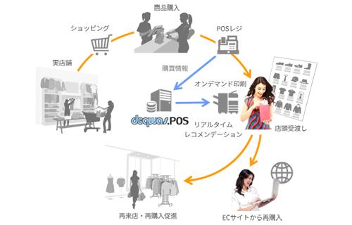 「デクワス.POS」サービス概念図
