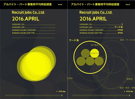 黄色が濃い程、高い伸び率を示す