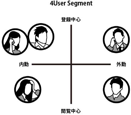 ユーザーセグメントの例
