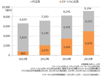 デバイス別広告市場規模の推移(クリックで拡大)