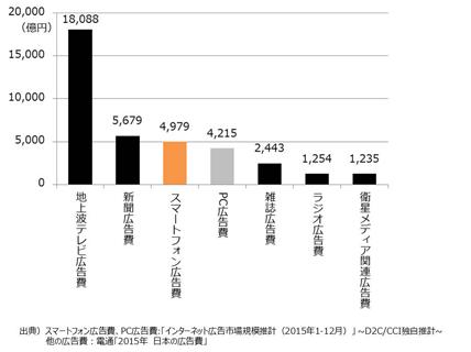 媒体別広告費(2015年:クリックで拡大)