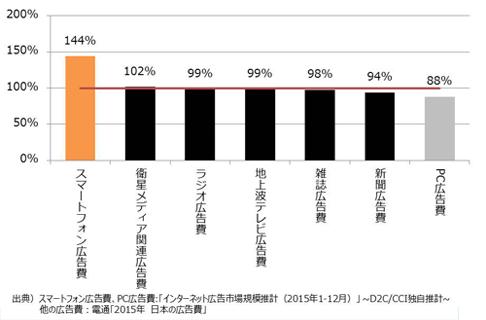媒体別広告費の前年比(2015年:クリックで拡大)