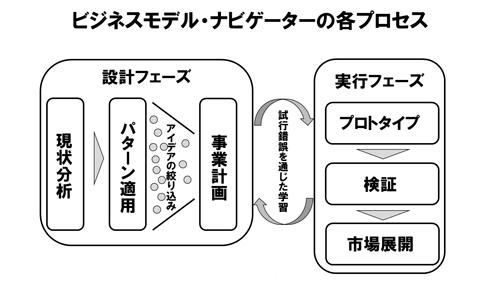 手法の各プロセス