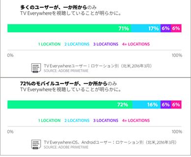 上:ロケーション別視聴(北米、2016年3月)下:iOS、Androidユーザーのロケーション別視聴(北米、2016年3月)