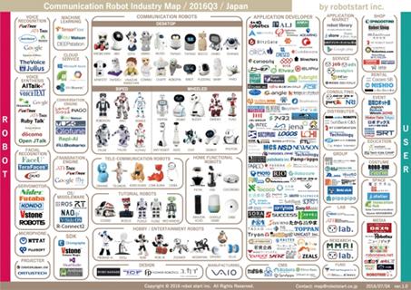 「国内コミュニケーションロボット業界マップ」2016Q3版