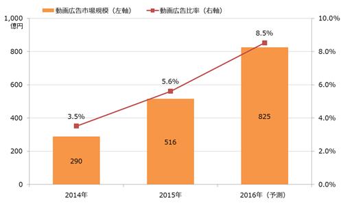 動画広告費の市場規模 推計・予測