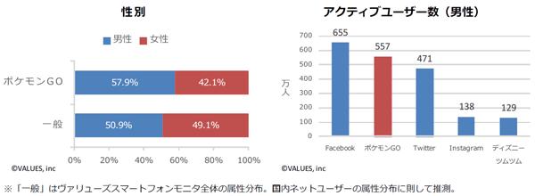 ユーザーの男女比と男性のアクティブユーザー数
