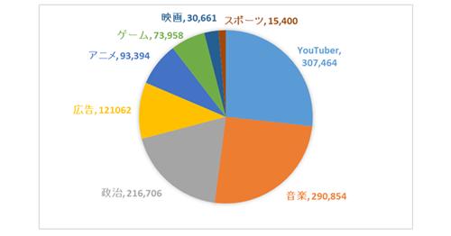図1:国内YouTubeコンテンツ・ジャンル別エンゲージメント数
