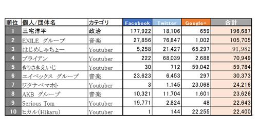 図2:国内YouTubeコンテンツの個人・団体別エンゲージメント数ランキング