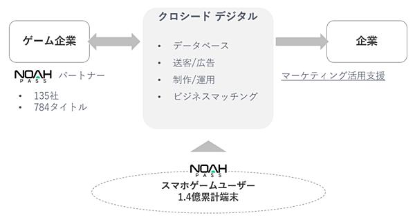 合弁会社クロシードデジタルの事業スキーム