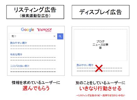 検索連動型広告とディスプレイ広告の違い