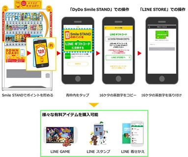 「LINE ギフトコード」交換サービスのイメージ