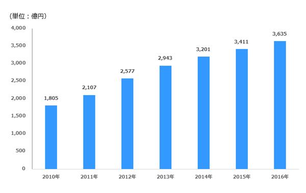検索連動型広告の市場規模予測 2010年-2016年 デジタルインファクト調べ