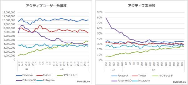 7月22日から8月31日のアクティブユーザー数とアクティブ率の推移