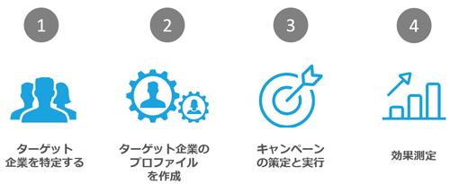 ABM実践のための4つのステップ