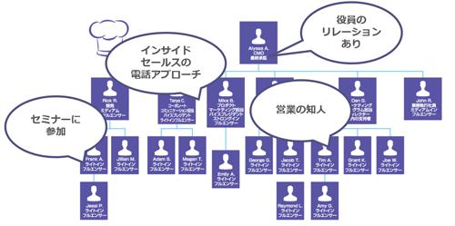 営業・マーケティング・インサイドセールスが共同で組織図の空白を埋めていく