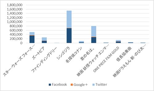 図1:2016年興行収入ランキングTOP10映画作品のエンゲージメント数比較※出典:株式会社スパイスボックス自社ツール集計(調査期間:2015/9/16~2016/9/16)