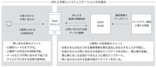同サービスのコミュニケーションイメージ