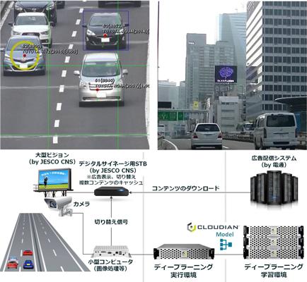 上:車種別広告配信実験の様子、下:道路広告システム構成