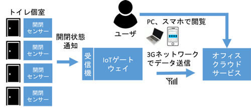 IoTトイレのサービスフロー図