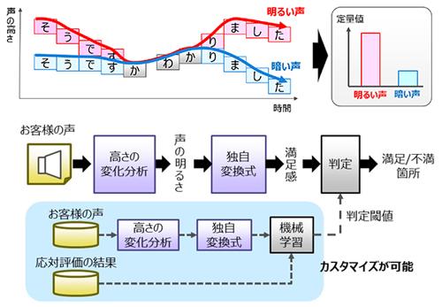 上:本技術による明るさ定量化、下:本技術の構成