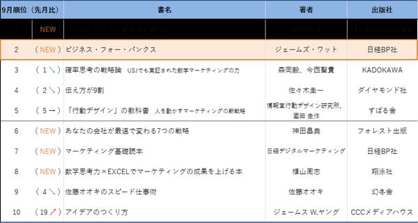 丸善・ジュンク堂「マーケティング・宣伝」書籍 2016年9月ランキング(2016年8月26日~2016年9月25日までのデータ)