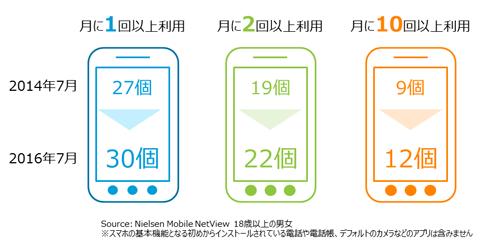 月間利用回数別アプリ数(2014年7月 VS 2016年7月)