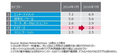 カテゴリー別月間利用アプリ数 TOP5(2016年7月)