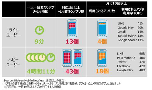 アプリ利用時間および利用個数(スマホ利用時間ユーザー別 2016年7月)