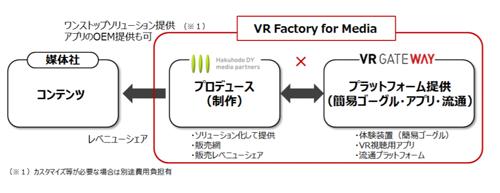 「VR Factory for Media」概要図