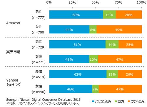 サービス別パソコンとスマートフォンの使い分け状況 2016年