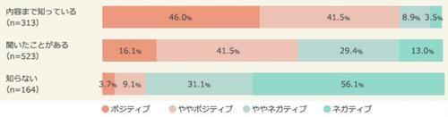『ブラックフライデー』のイメージ比較(認知の度合い別)(ベース:全体/n=1,000)