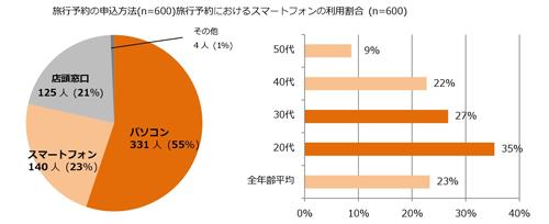 左:旅行予約の申込方法(n=600)、右:旅行予約におけるスマートフォンの利用割合(n=600)