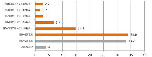 旅行予約検討開始から予約までの旅行サイトへの訪問頻度(n=600)