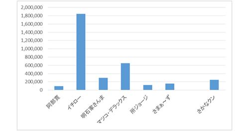 <参考:好感度ランキング上位常連タレント(男性)のエンゲージメント数比較>