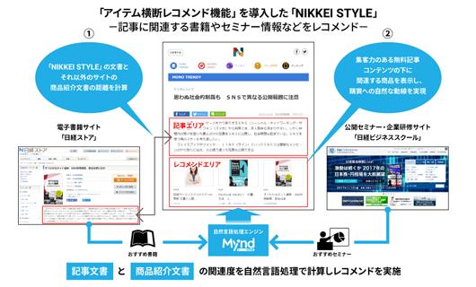 「NIKKEI STYLE」での利用イメージ