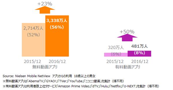 動画アプリ利用者数 2015年12月 VS 2016年12月※()はリーチ
