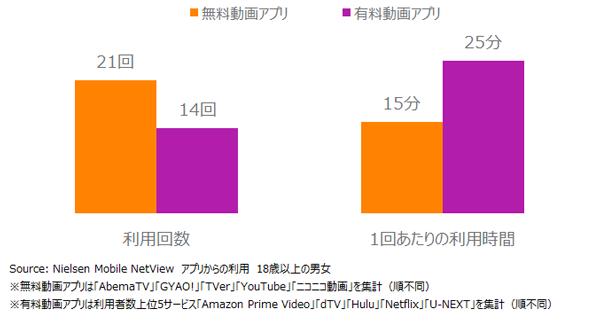 動画アプリ1人あたりの月平均利用回数および1回あたりの利用時間 2016年12月