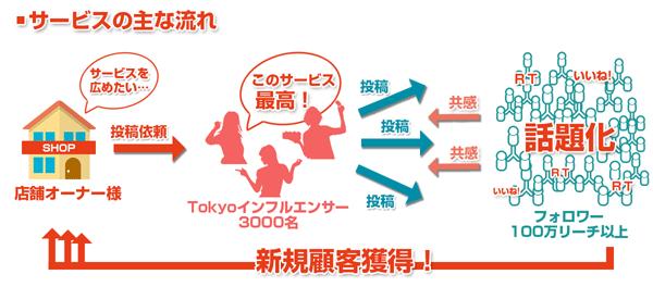「TOKYOインフルエンサーBUZZ」サービスイメージ