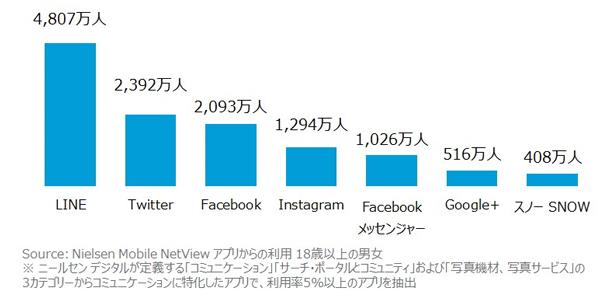 SNSやコミュニケーションアプリの利用者数 2017年1月