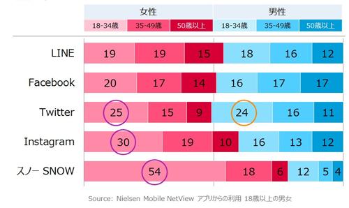 SNSやコミュニケーションアプリの性年代構成比 2017年1月