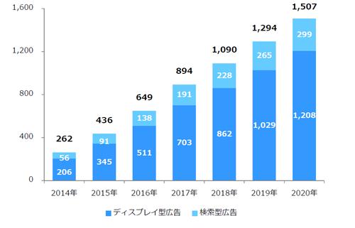 データフィード広告市場規模(広告商品別)2014年~2020年 単位:億円