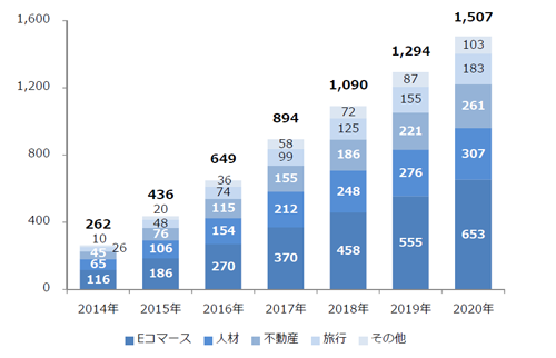 データフィード広告市場規模(広告主業種別)2014年~2020年 単位:億円