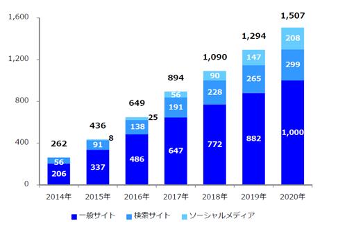 データフィード広告市場規模(配信先メディア別)2014年~2020年 単位:億円