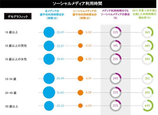 35~49歳の週平均ソーシャルメディア利用時間は18~34歳より5時間多い