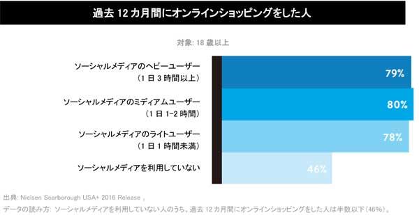 ソーシャルメディアユーザーの約8割がネットショッピングを実施