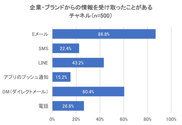 プッシュ型チャネルの利用度合い1位はEメール、2位はDMとなった
