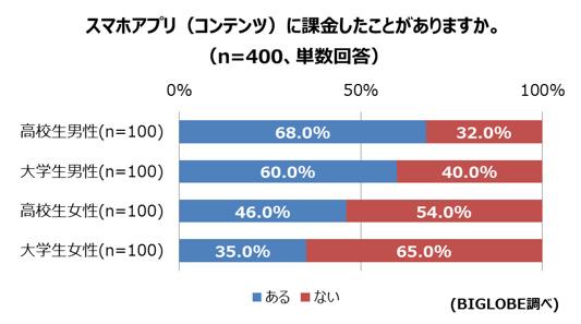高校生男子の課金率は68%と大学生男子の60%を上回った