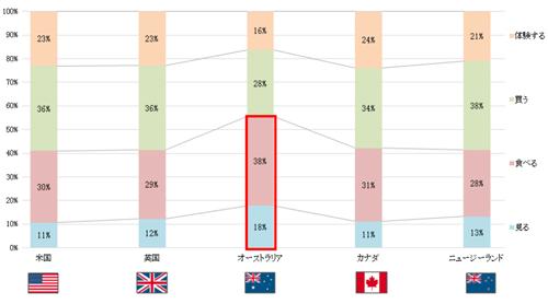 英語圏 上位5か国の「見る」「食べる」「買う」「体験する」の構成比