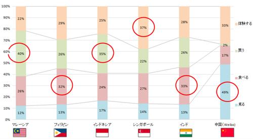 アジア圏 上位5か国および中国の「見る」「食べる」「買う」「体験する」の構成比